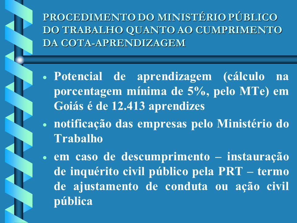 notificação das empresas pelo Ministério do Trabalho