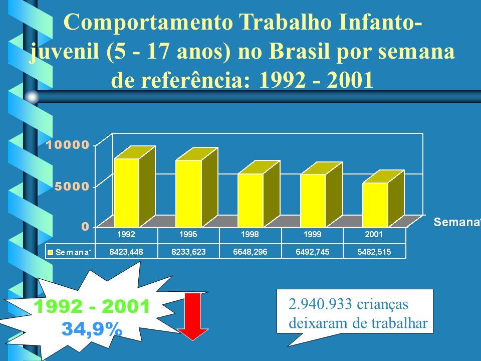 Comportamento Trabalho Infanto-juvenil (5 - 17 anos) no Brasil por semana de referência: 1992 - 2001