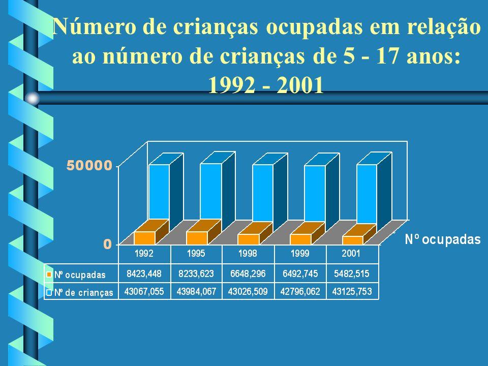 Número de crianças ocupadas em relação ao número de crianças de 5 - 17 anos: 1992 - 2001