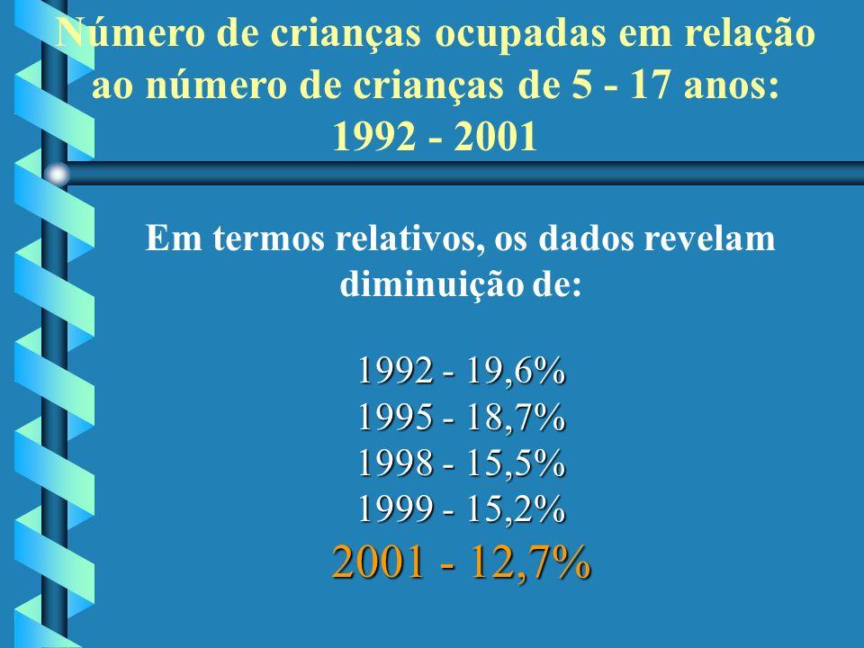 Em termos relativos, os dados revelam diminuição de: