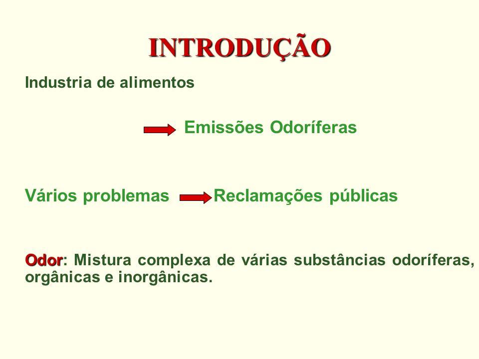 INTRODUÇÃO Emissões Odoríferas Vários problemas Reclamações públicas