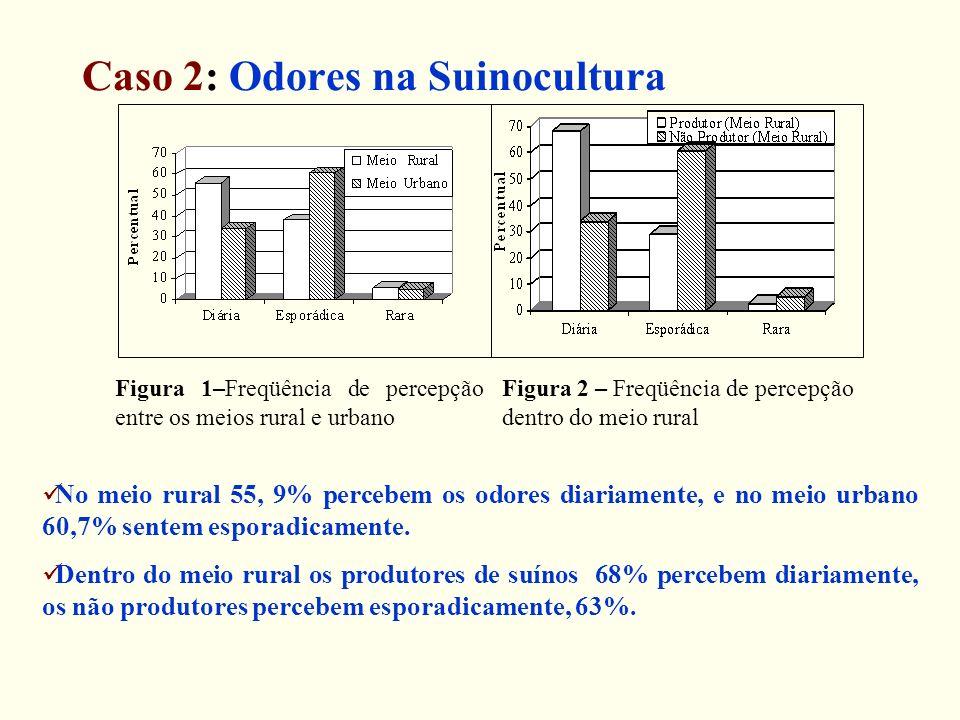 Caso 2: Odores na Suinocultura