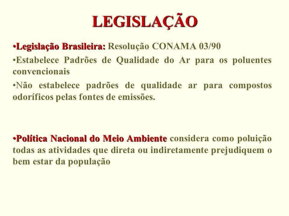 LEGISLAÇÃO Legislação Brasileira: Resolução CONAMA 03/90