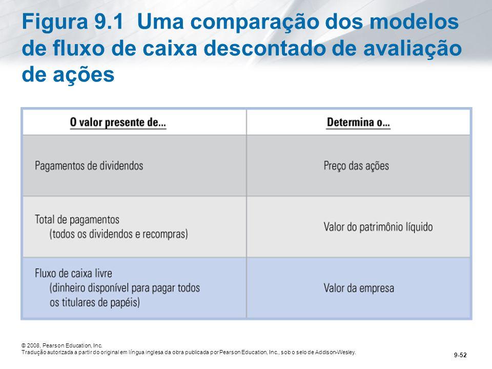 Figura 9.1 Uma comparação dos modelos de fluxo de caixa descontado de avaliação de ações