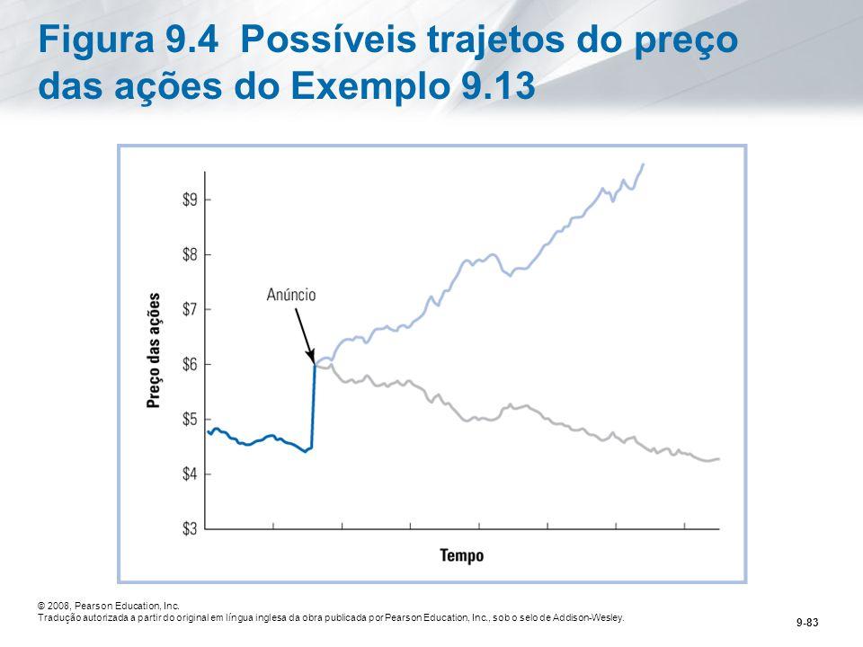 Figura 9.4 Possíveis trajetos do preço das ações do Exemplo 9.13