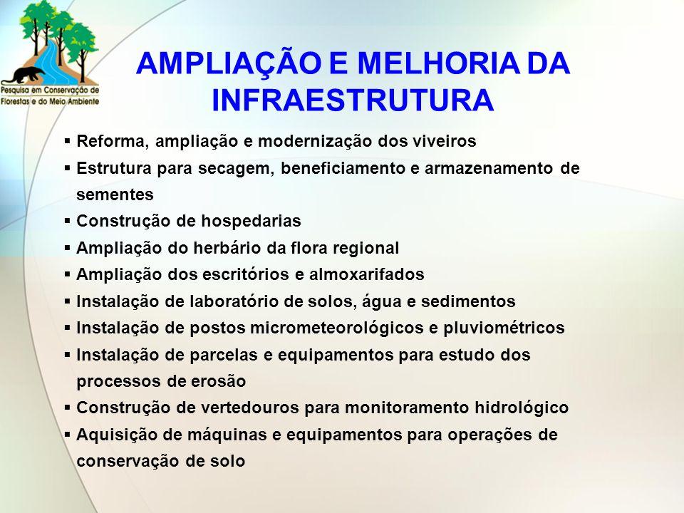 AMPLIAÇÃO E MELHORIA DA INFRAESTRUTURA