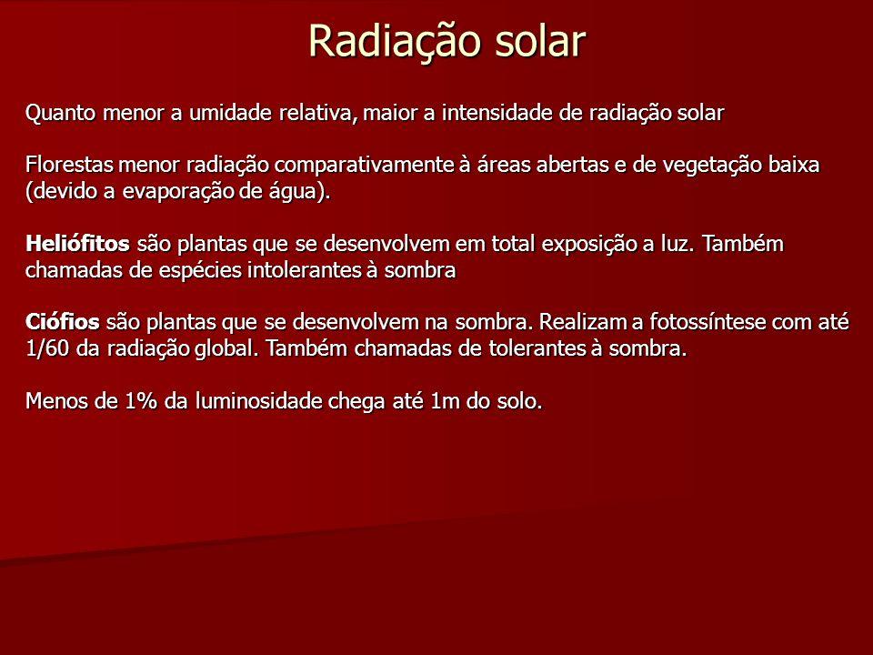 Radiação solar Quanto menor a umidade relativa, maior a intensidade de radiação solar.