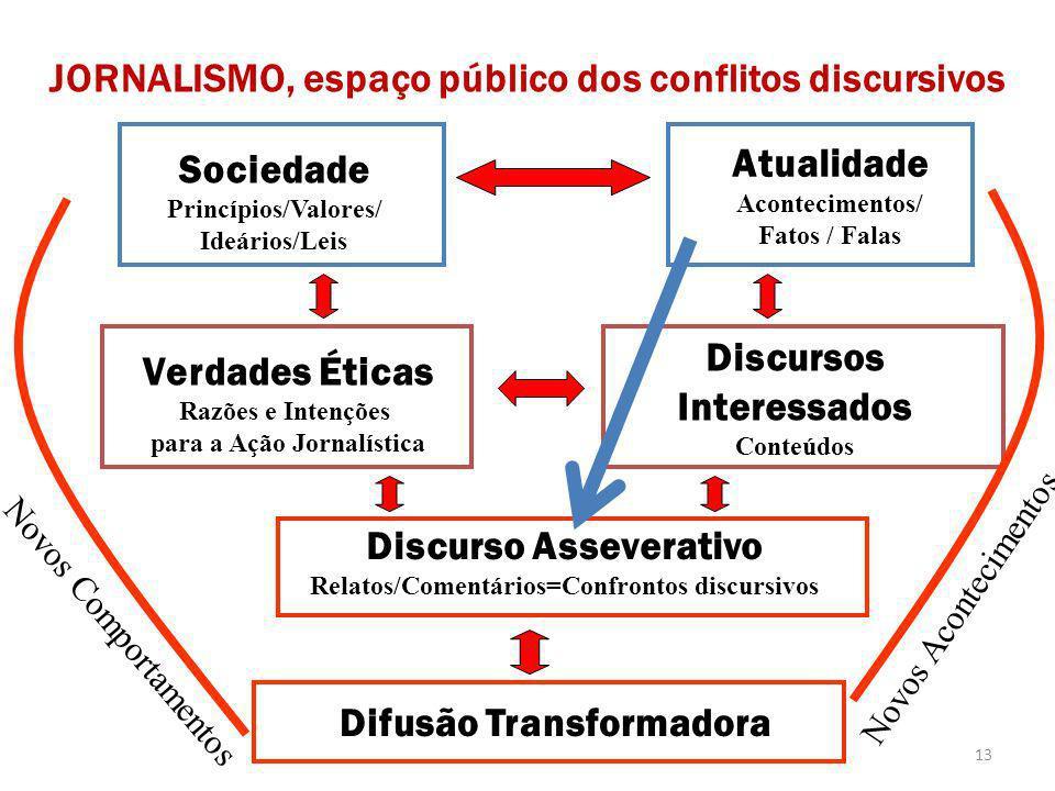 JORNALISMO, espaço público dos conflitos discursivos