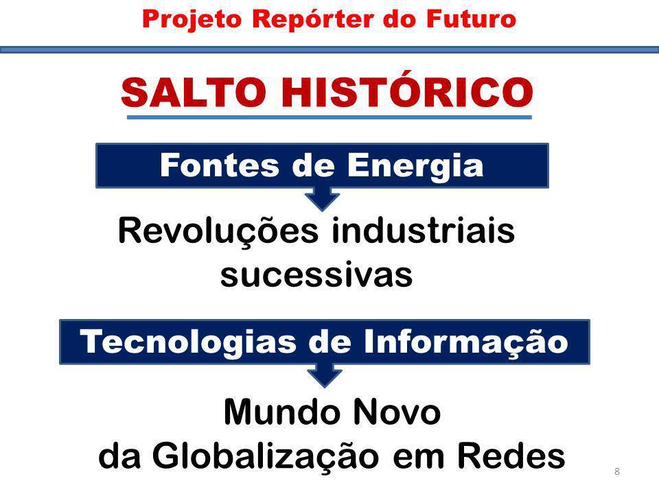 SALTO HISTÓRICO Revoluções industriais sucessivas