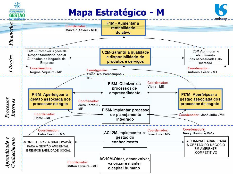 Mapa Estratégico - M Financeira Clientes Processos Internos