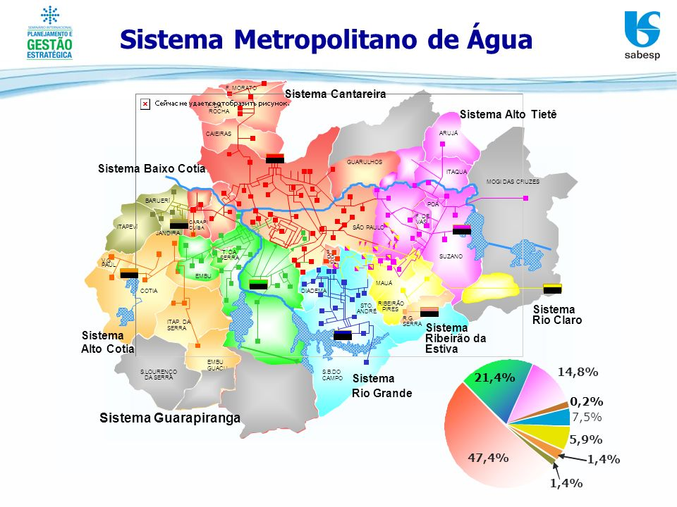 Sistema Metropolitano de Água