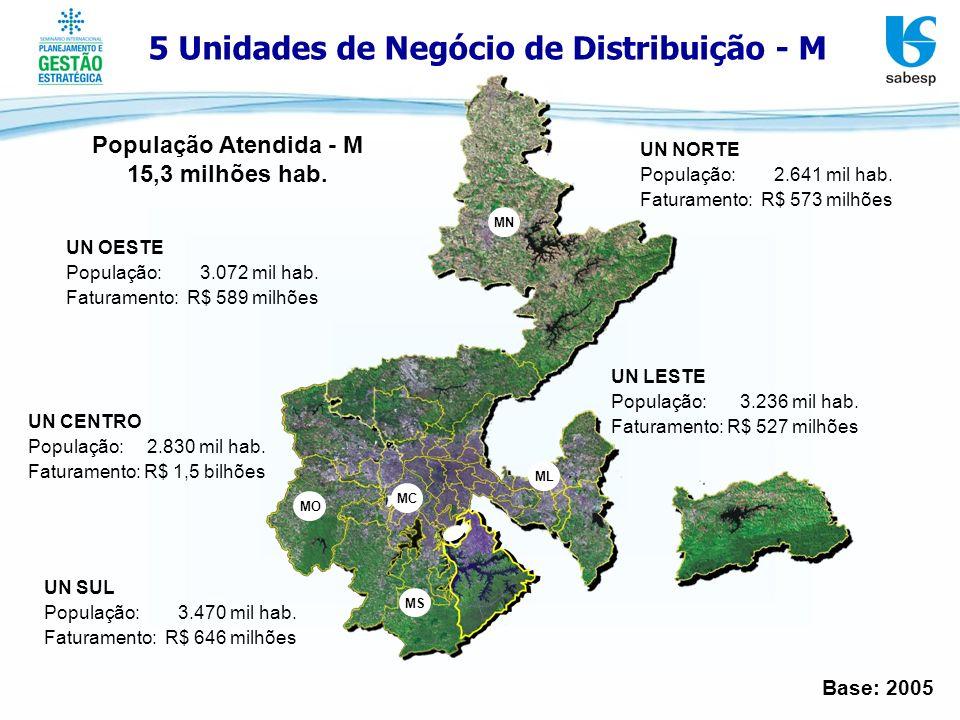 5 Unidades de Negócio de Distribuição - M