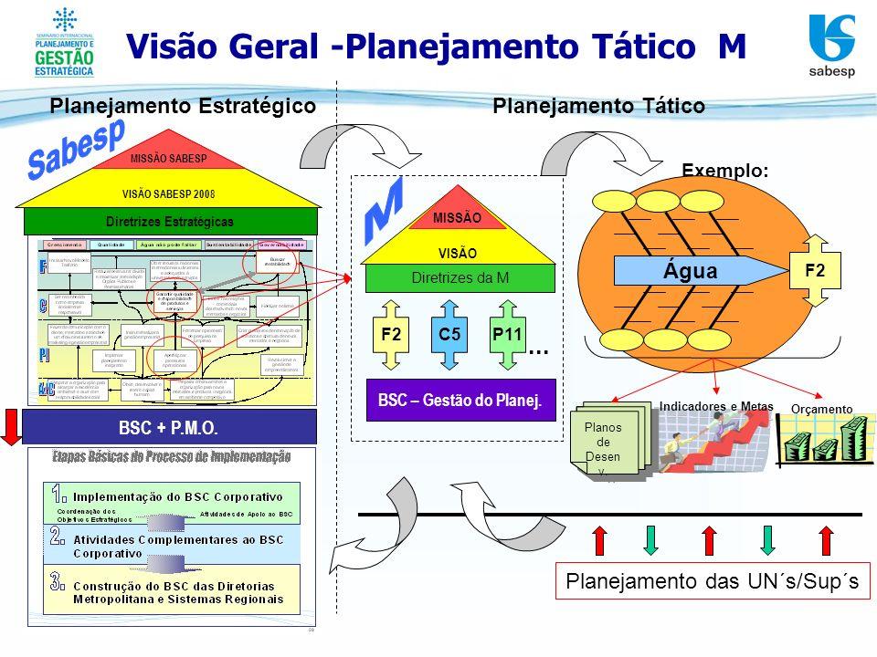Visão Geral -Planejamento Tático M