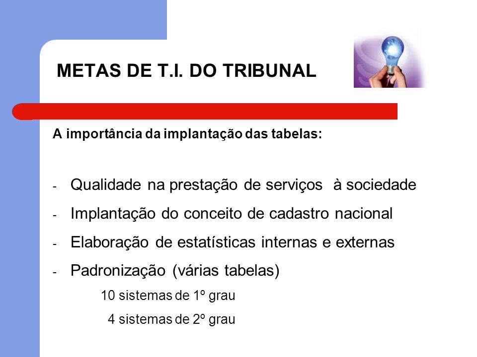 METAS DE T.I. DO TRIBUNAL A importância da implantação das tabelas: Qualidade na prestação de serviços à sociedade.