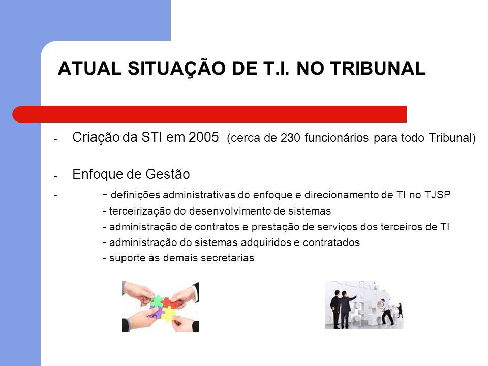 ATUAL SITUAÇÃO DE T.I. NO TRIBUNAL
