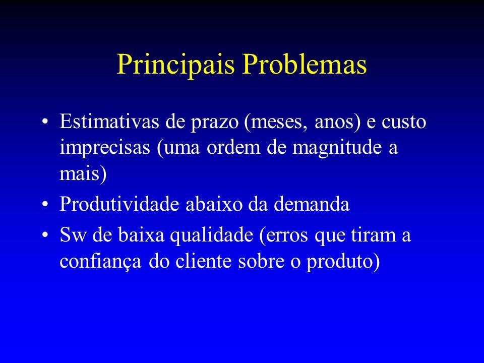 Principais Problemas Estimativas de prazo (meses, anos) e custo imprecisas (uma ordem de magnitude a mais)