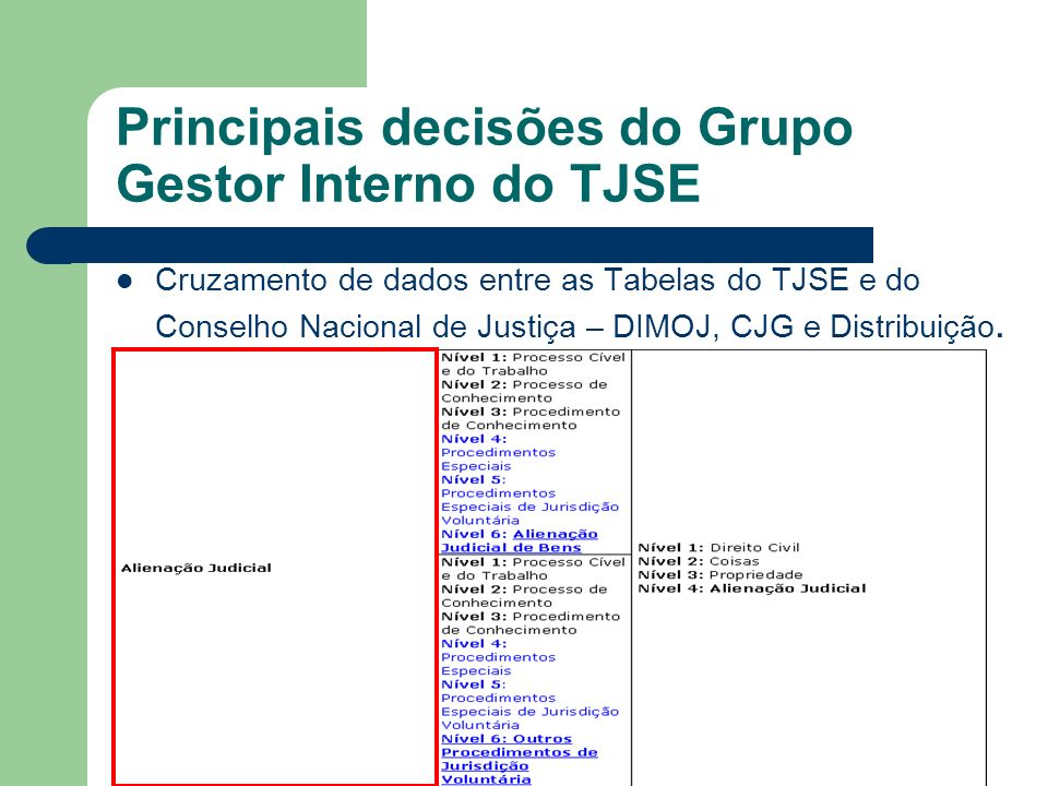 Principais decisões do Grupo Gestor Interno do TJSE