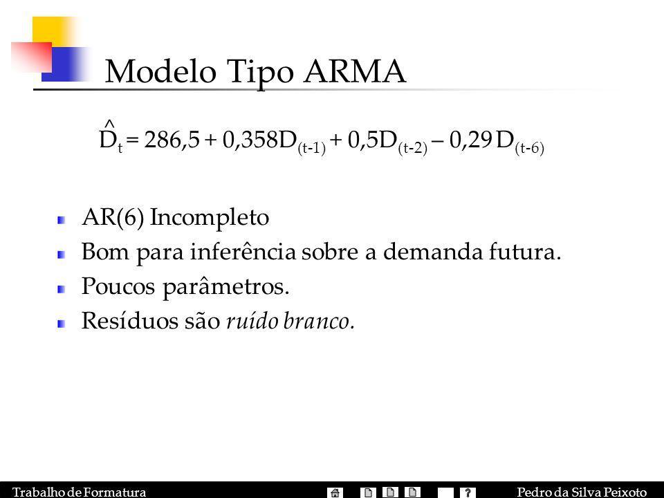 Modelo Tipo ARMA Dt = 286,5 + 0,358D(t-1) + 0,5D(t-2) – 0,29 D(t-6)