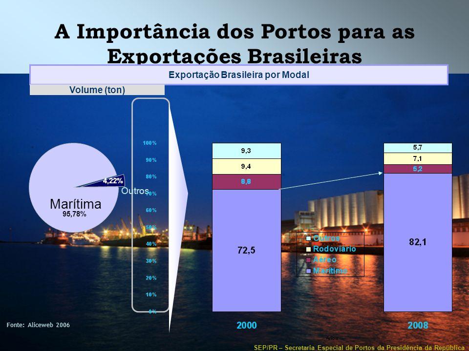 A Importância dos Portos para as Exportações Brasileiras