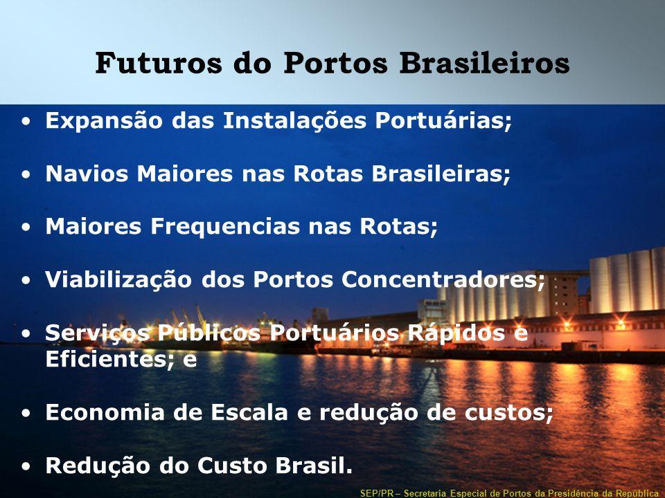 Futuros do Portos Brasileiros