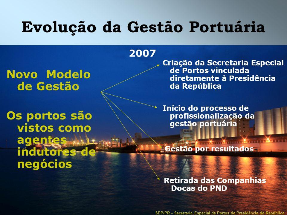 Evolução da Gestão Portuária