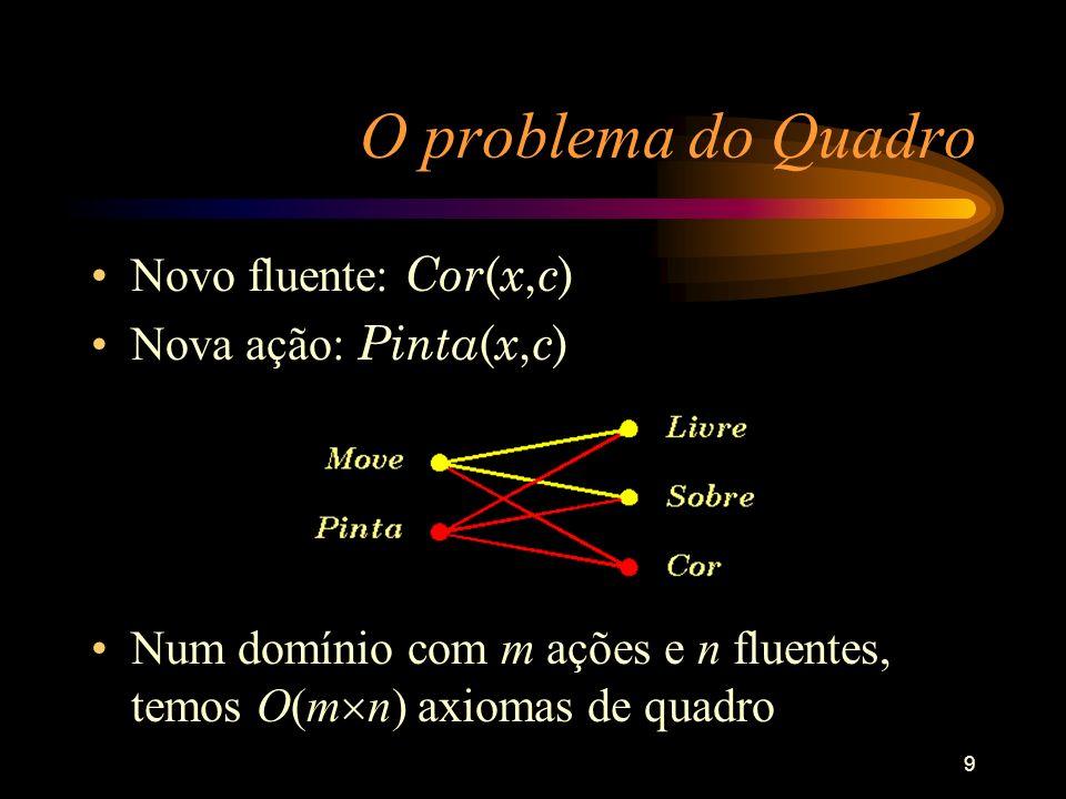 O problema do Quadro Novo fluente: Cor(x,c) Nova ação: Pinta(x,c)