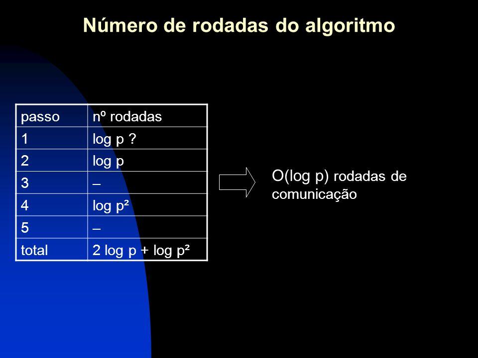 Número de rodadas do algoritmo