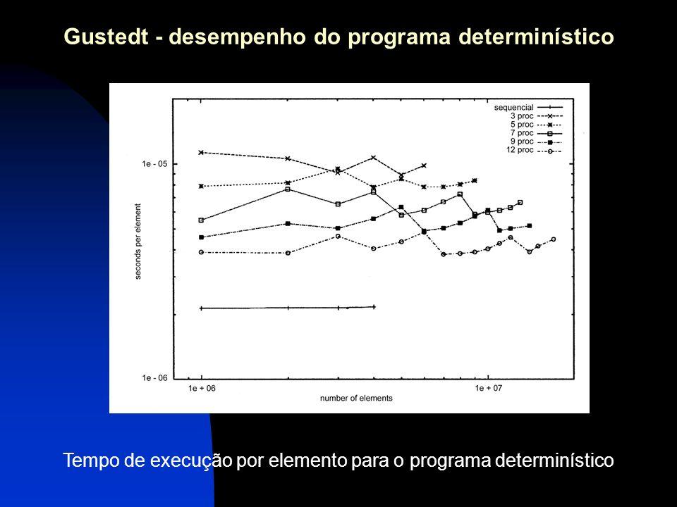 Gustedt - desempenho do programa determinístico