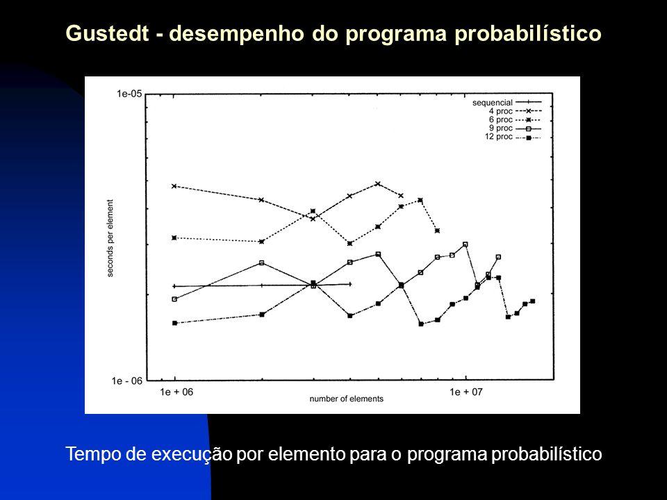Gustedt - desempenho do programa probabilístico