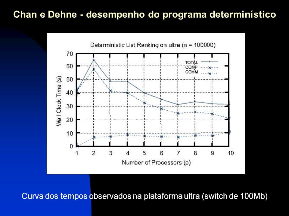 Chan e Dehne - desempenho do programa determinístico