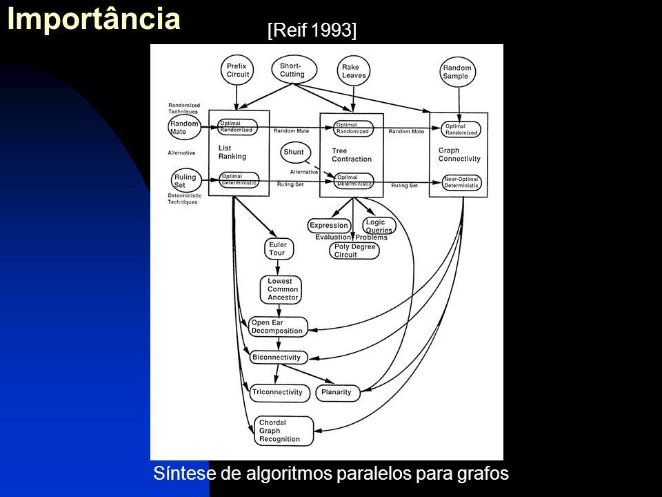 Síntese de algoritmos paralelos para grafos