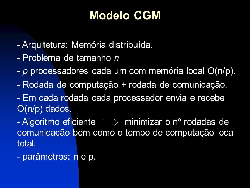 Modelo CGM - Rodada de computação + rodada de comunicação.