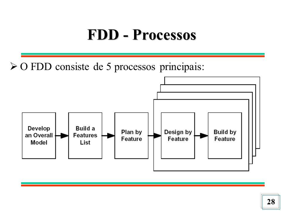FDD - Processos O FDD consiste de 5 processos principais: