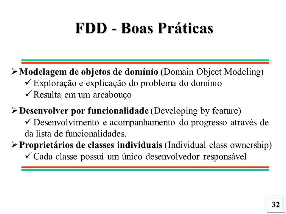 FDD - Boas Práticas Modelagem de objetos de domínio (Domain Object Modeling) Exploração e explicação do problema do domínio.