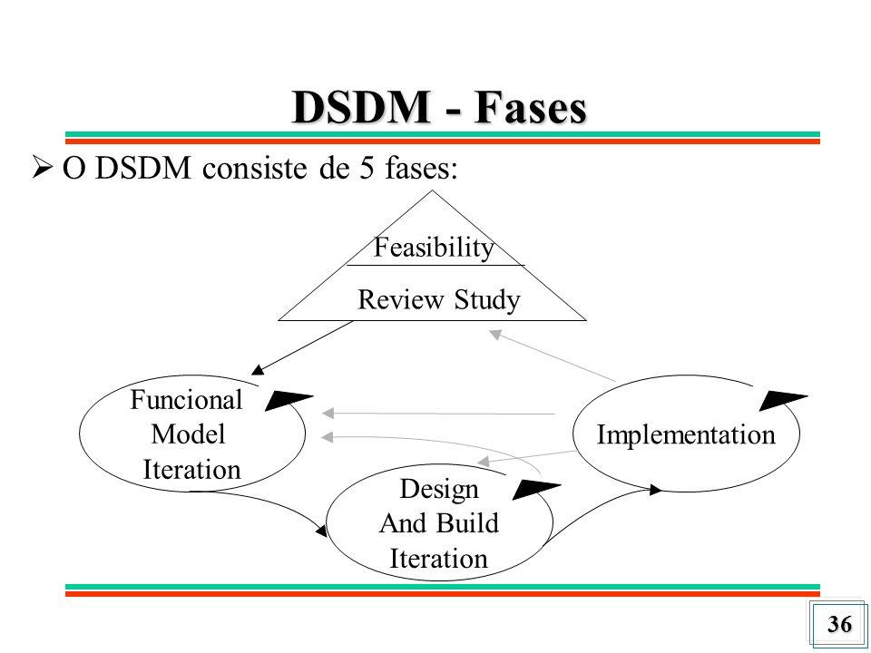 DSDM - Fases O DSDM consiste de 5 fases: Feasibility Review Study