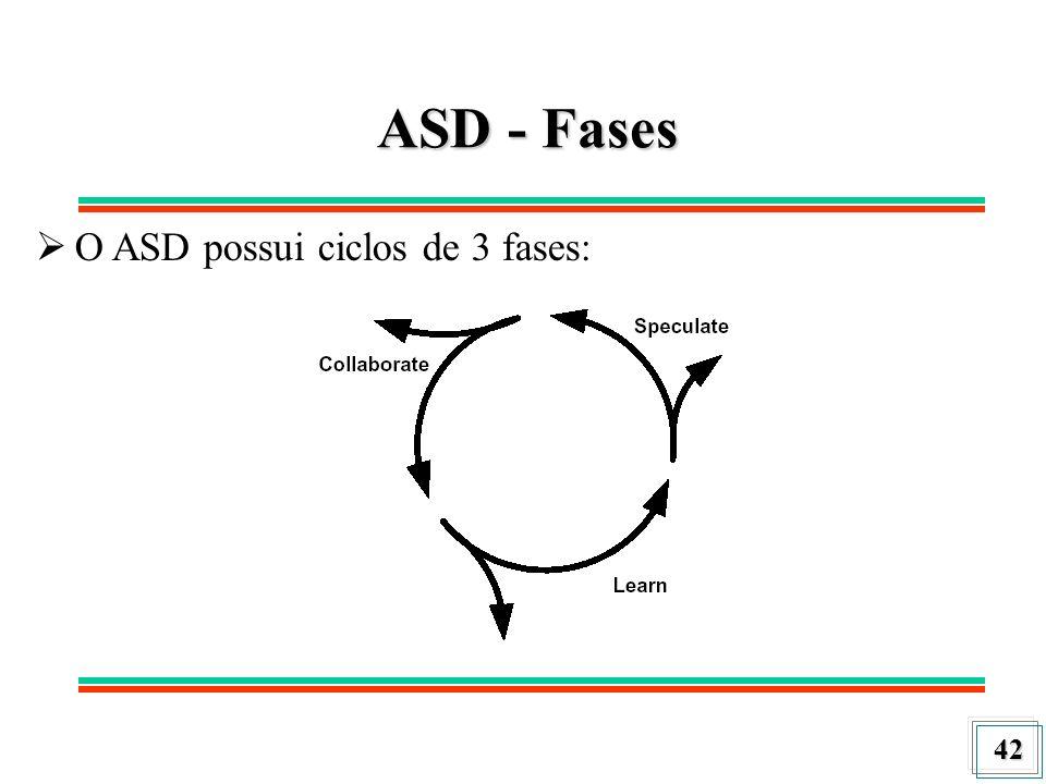 ASD - Fases O ASD possui ciclos de 3 fases: