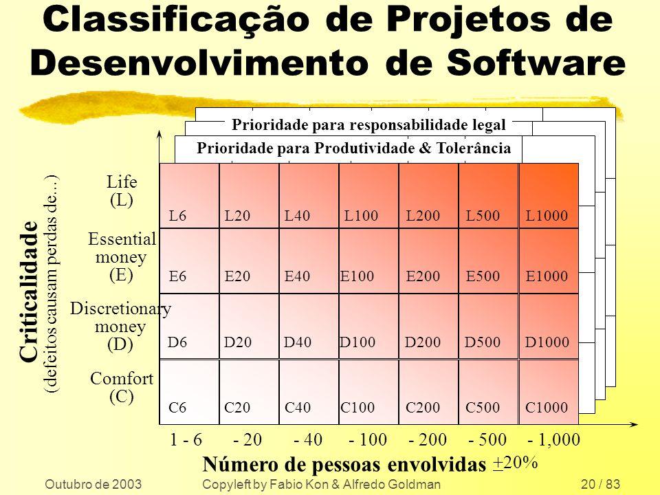 Classificação de Projetos de Desenvolvimento de Software