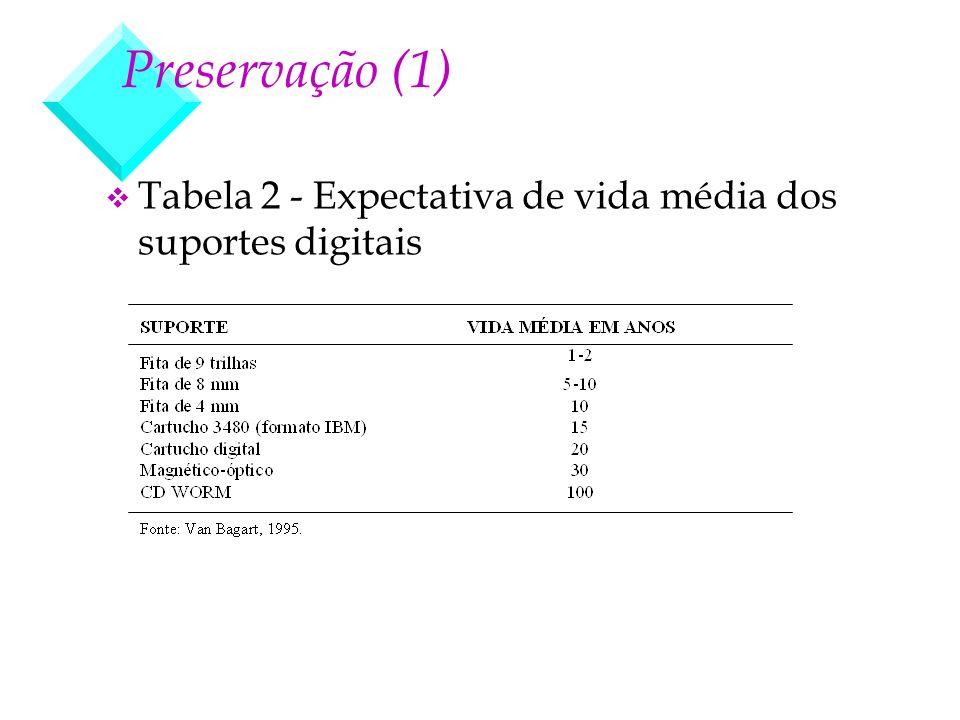 Preservação (1) Tabela 2 - Expectativa de vida média dos suportes digitais