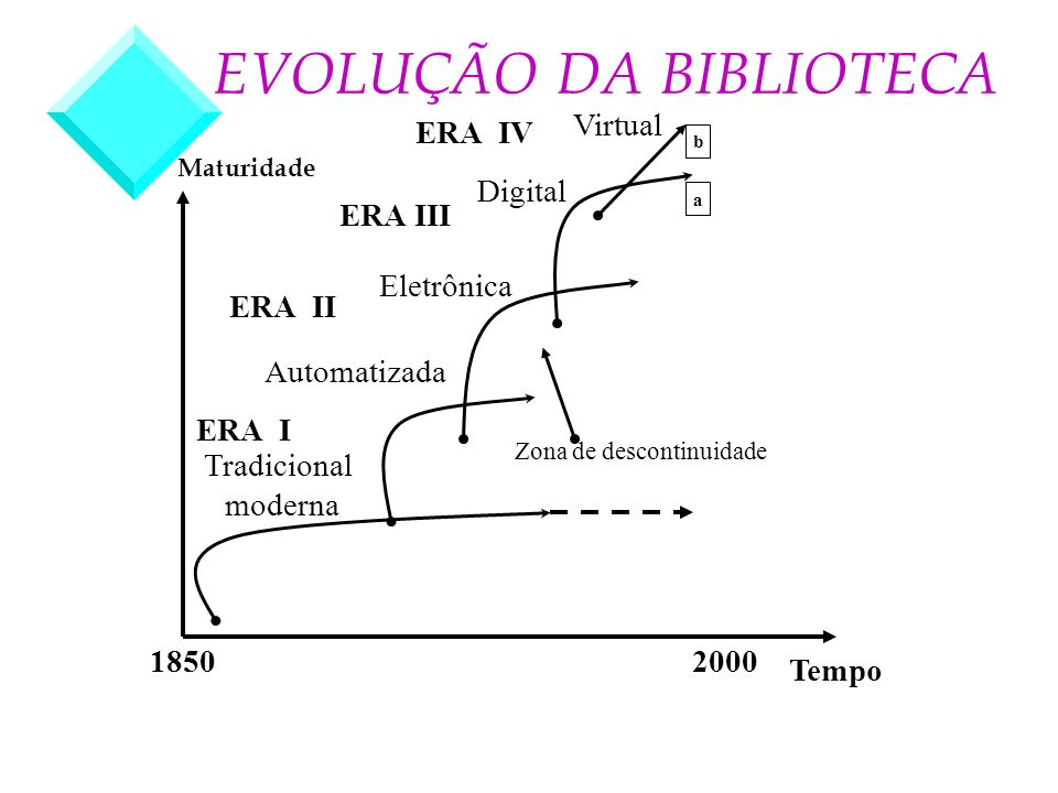 EVOLUÇÃO DA BIBLIOTECA