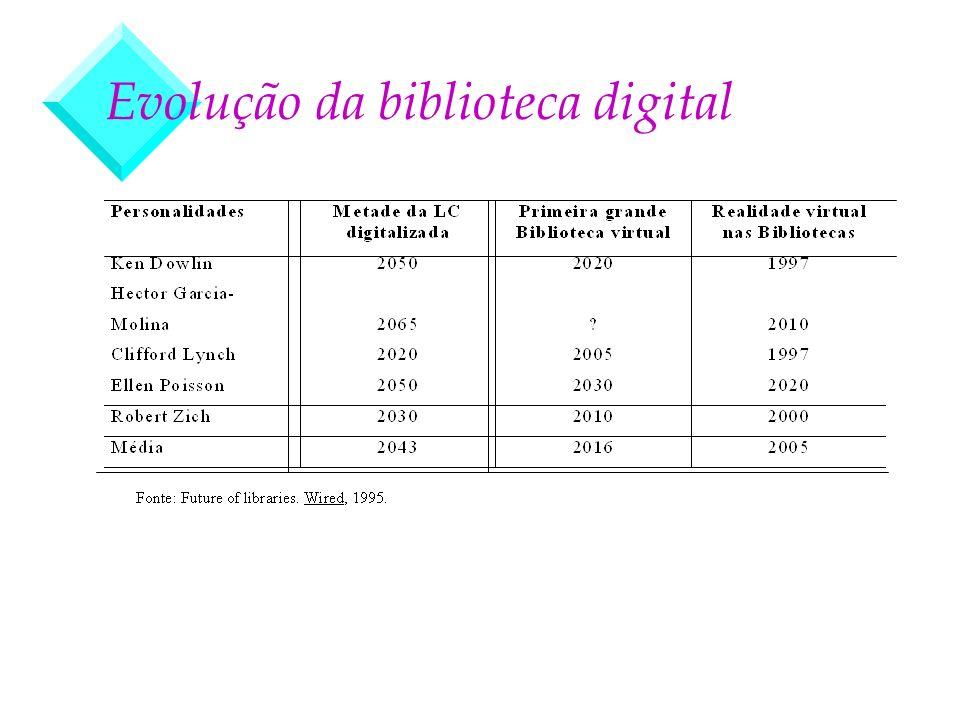 Evolução da biblioteca digital