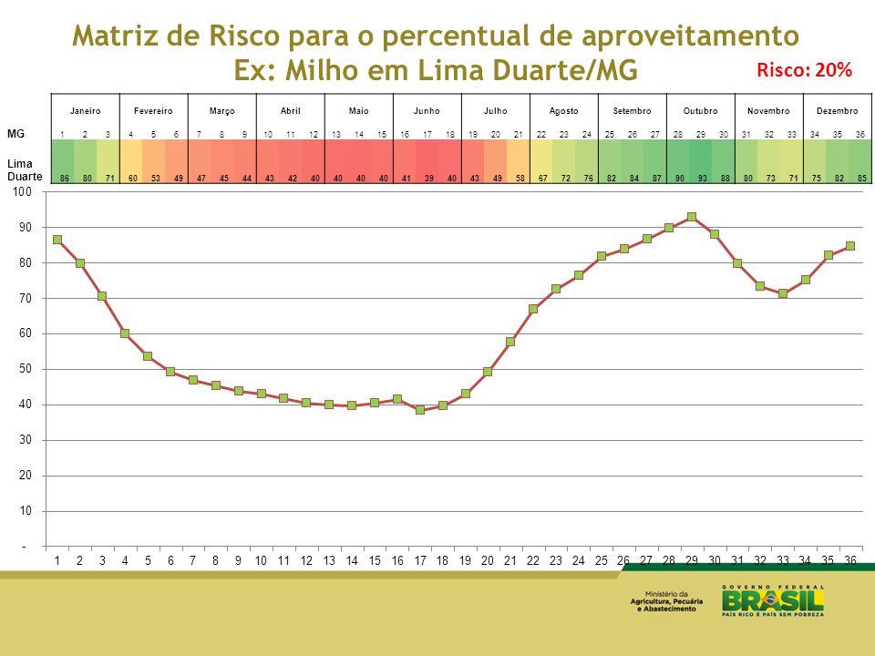 Matriz de Risco para o percentual de aproveitamento Ex: Milho em Lima Duarte/MG