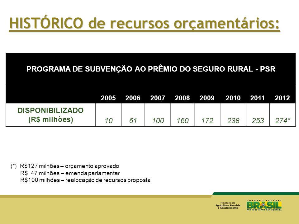 PROGRAMA DE SUBVENÇÃO AO PRÊMIO DO SEGURO RURAL - PSR