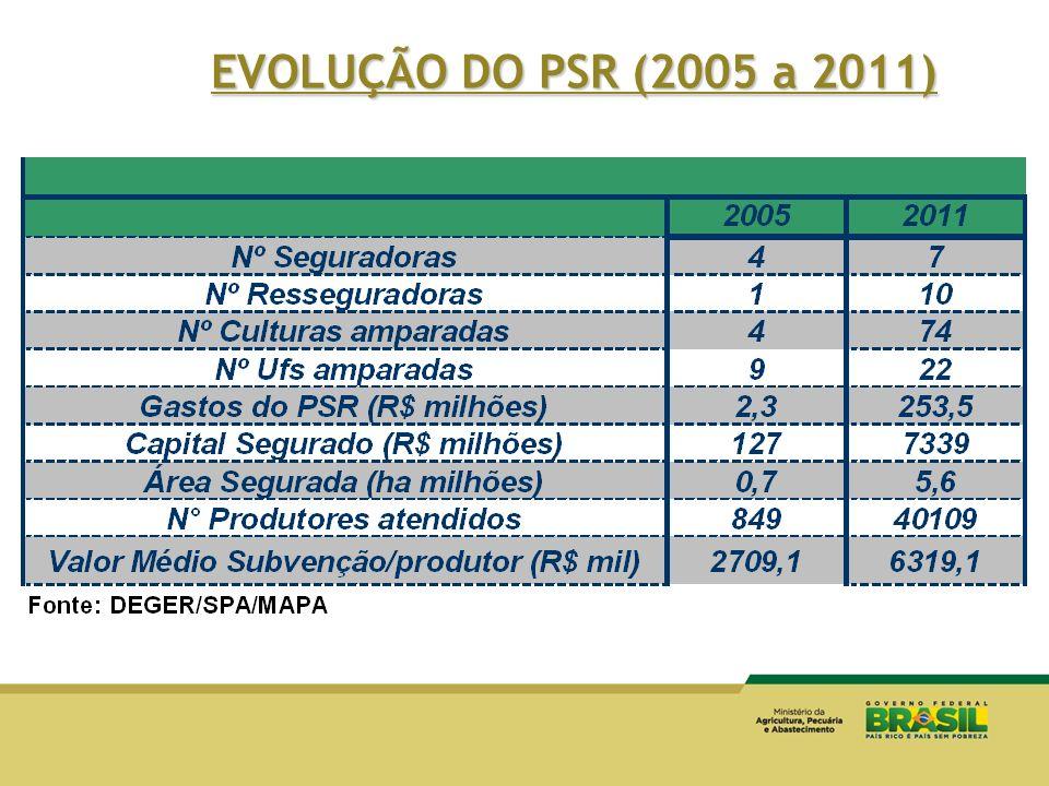 EVOLUÇÃO DO PSR (2005 a 2011) Finalizando, apresento um quadro com a evolução da subvenção ao longo desses 5 anos.