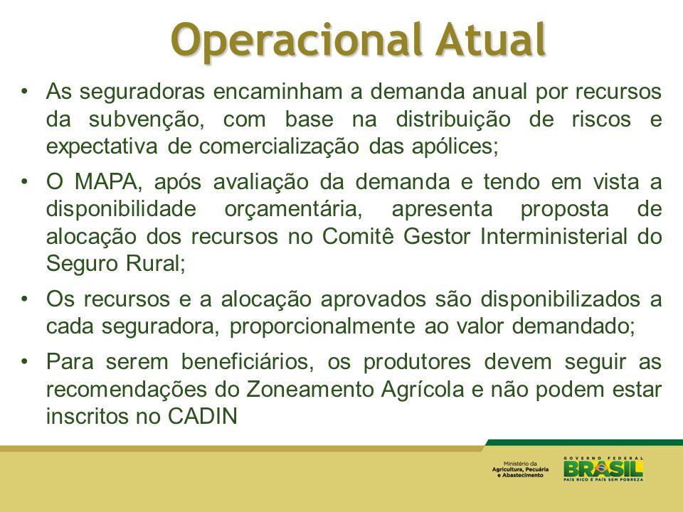 Operacional Atual