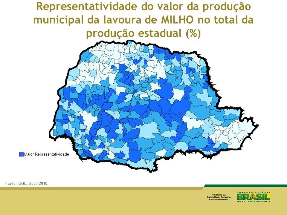 Representatividade do valor da produção municipal da lavoura de MILHO no total da produção estadual (%)