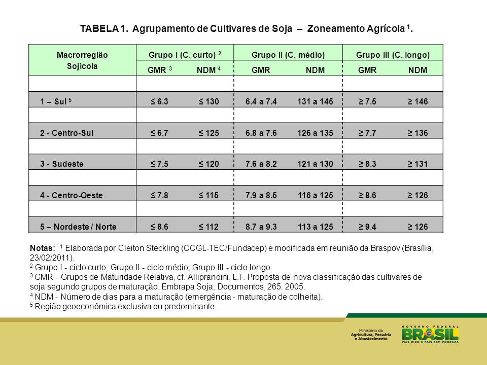 TABELA 1. Agrupamento de Cultivares de Soja – Zoneamento Agrícola 1.