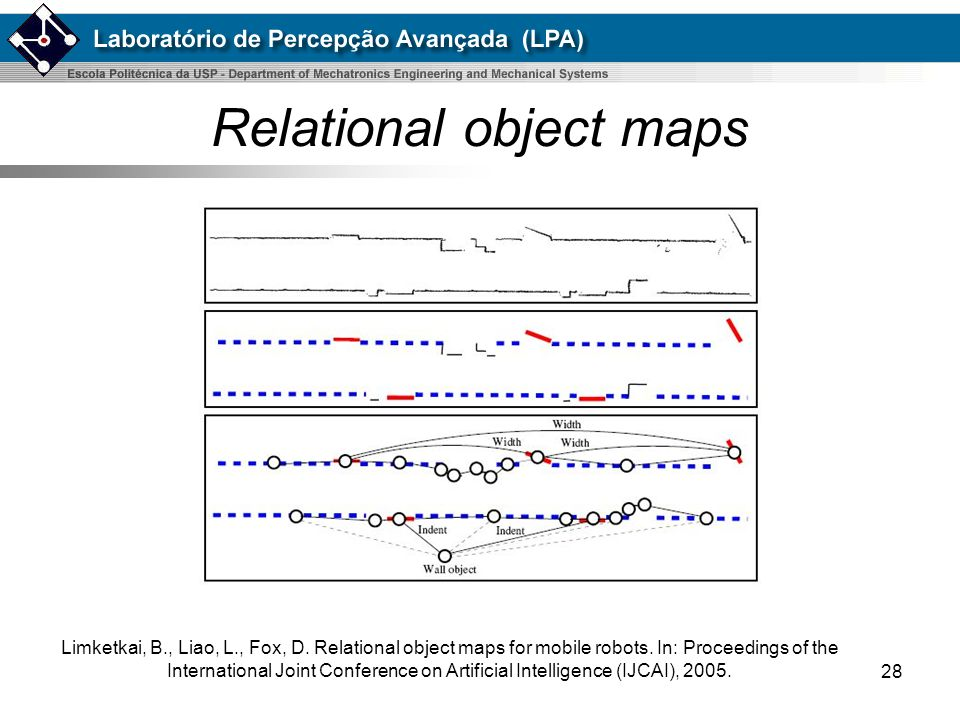 Relational object maps