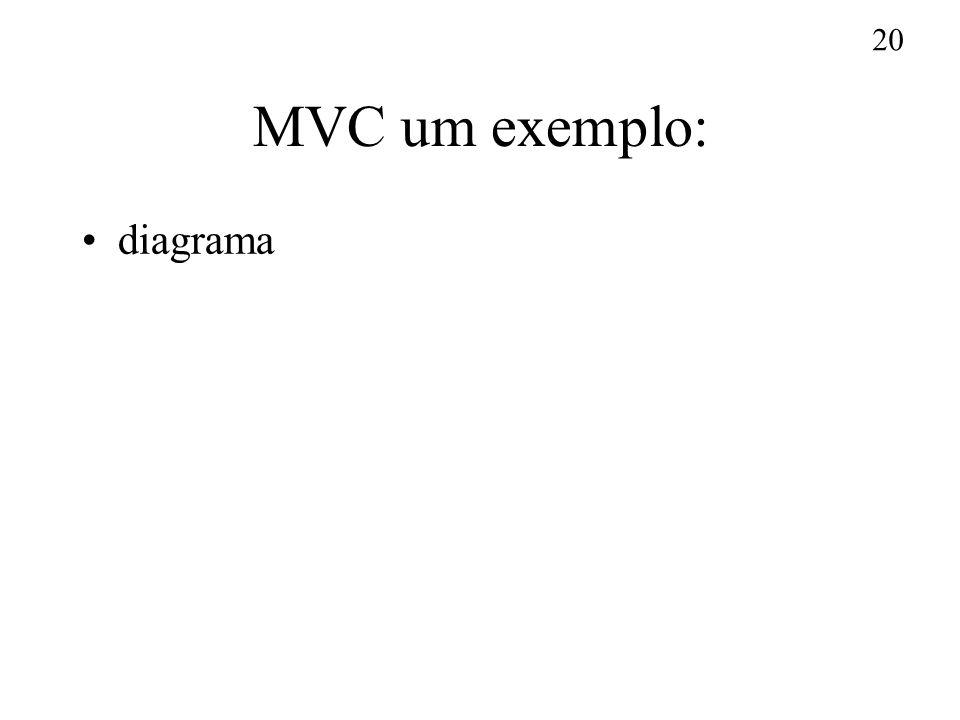 MVC um exemplo: diagrama