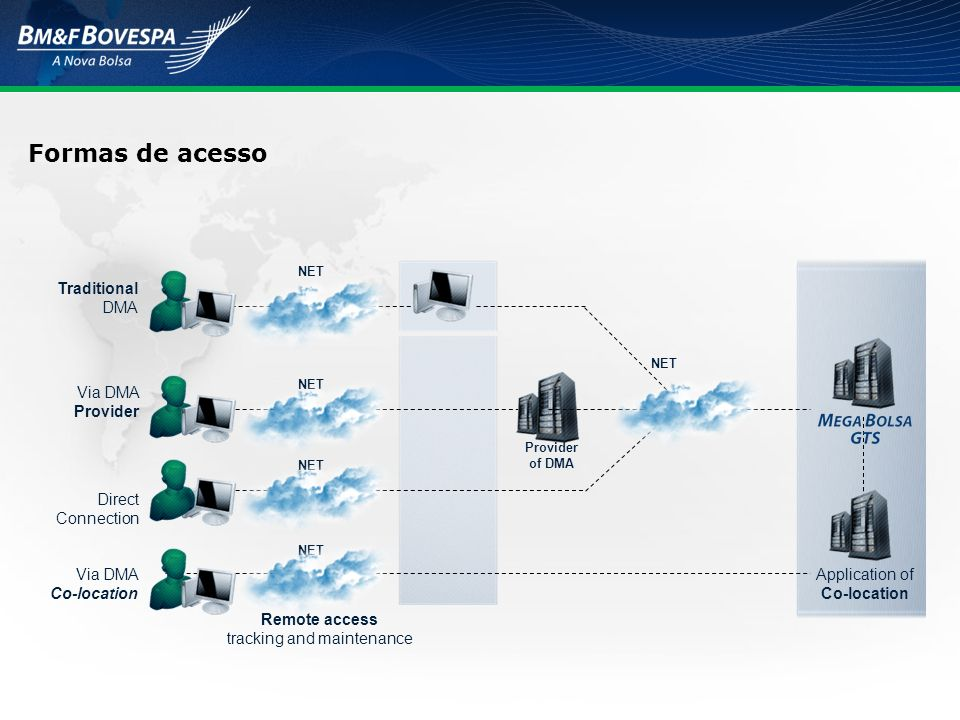 Formas de acesso Via DMA Co-location Traditional DMA Via DMA Provider