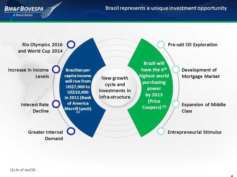 Brazil represents a unique investment opportunity